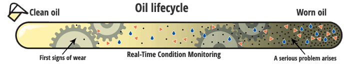 Oil Condition Monitoring Lifecycle