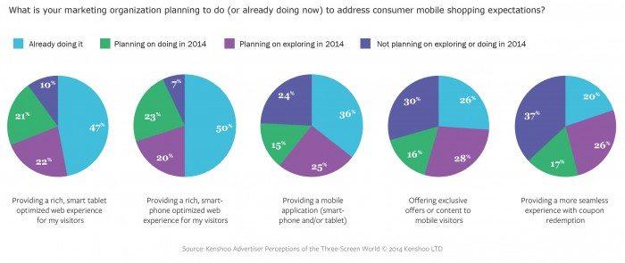 mobile chart - advanced tactics