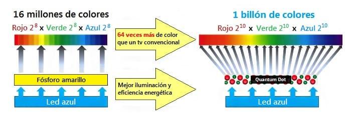 Tecnología QLED. Iluminación con led azul y capa de Quantum Dots