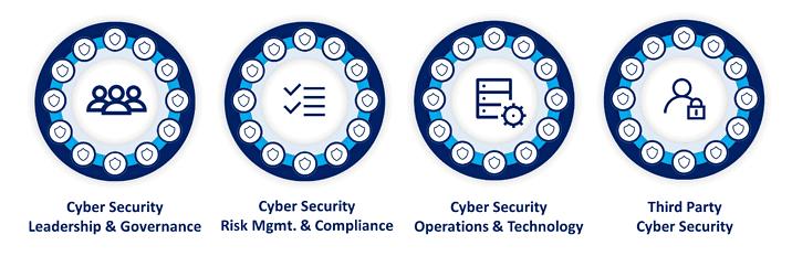 SAMA framework domains csf
