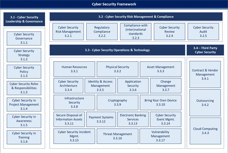 SAMA framework domains cyber security