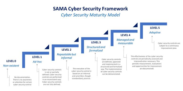 SAMA framework cyber security maturity