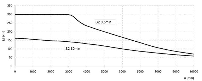 Siemens motor koppelcurve