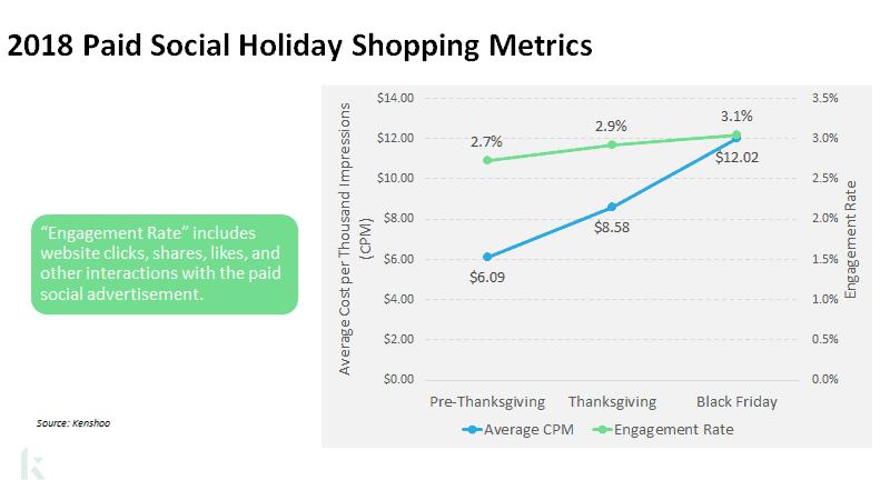 2018 paid social holiday metrics