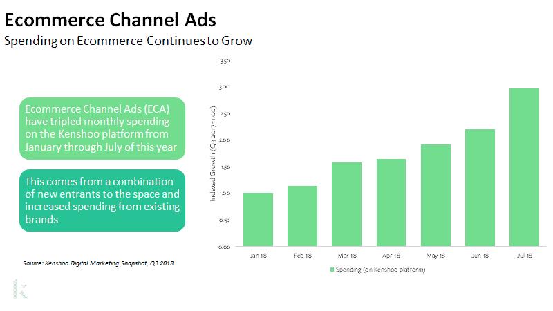 2018 ecommerce spending