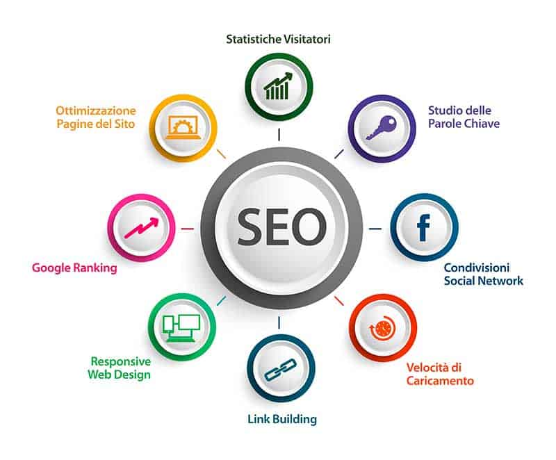 ottimizzazione-siti-web-padova-seo