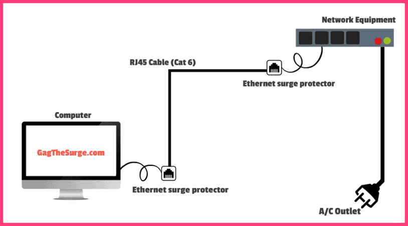 Ethernet Surge Protector Network Diagram