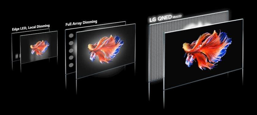 Nuevo sistema Mini LED en televisores LG QNED 2021