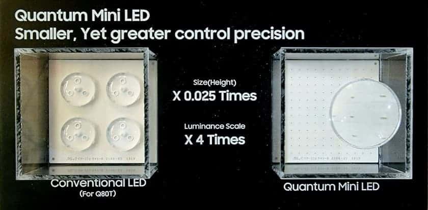 Comparativa bombillas convencionales vs Mini LED