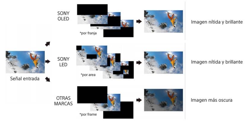 Sistema de mejora de imagen en movimiento X-Motion Clarity de Sony