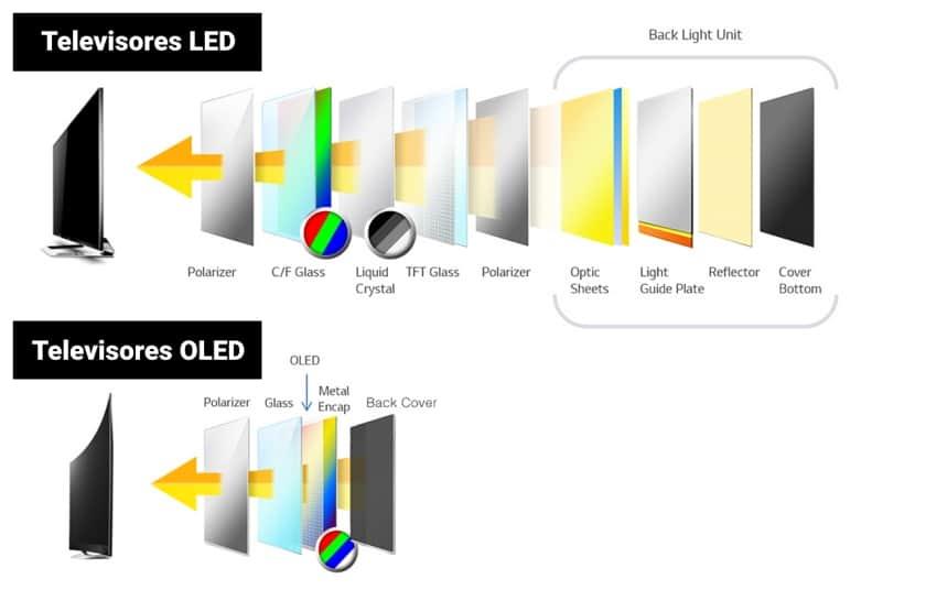 Mini LED vs OLED - Capas del panel