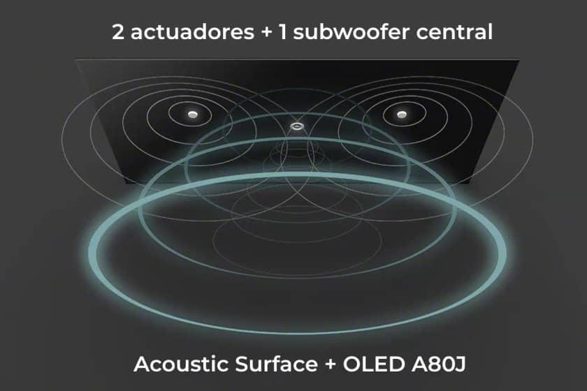 Sistema Acoustic Surface Audio+ del OLED A80J
