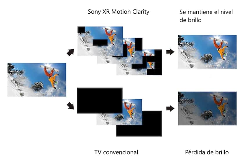 Tecnología X-Motion Clarity del Sony XH9505