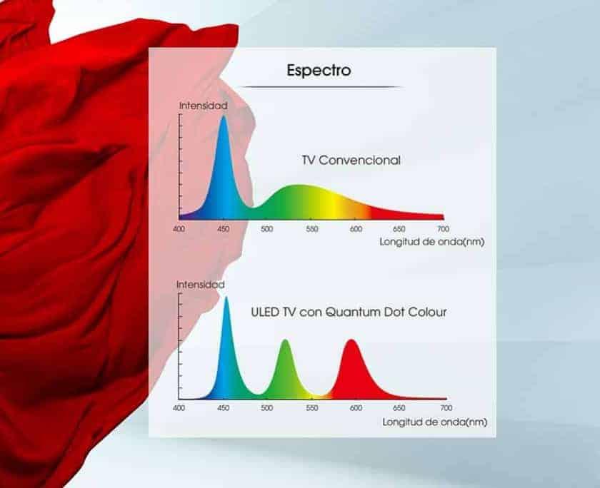 Gama de color TV ULED Quantum Dot de Hisense