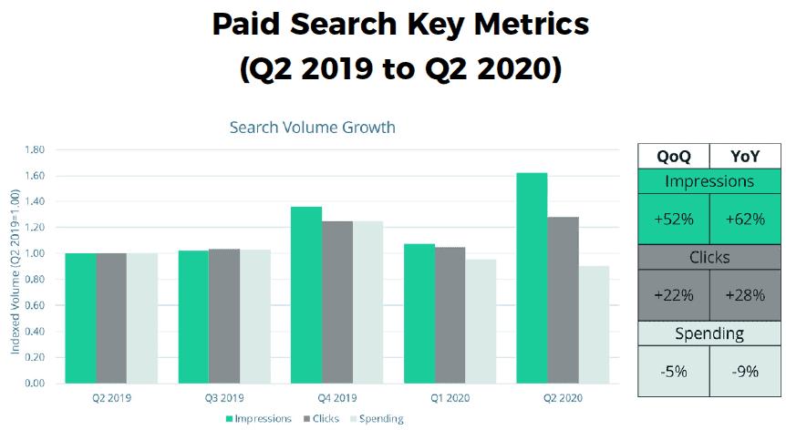 Q2 2020 Skai<sup>™</sup> Quarterly Trends Report
