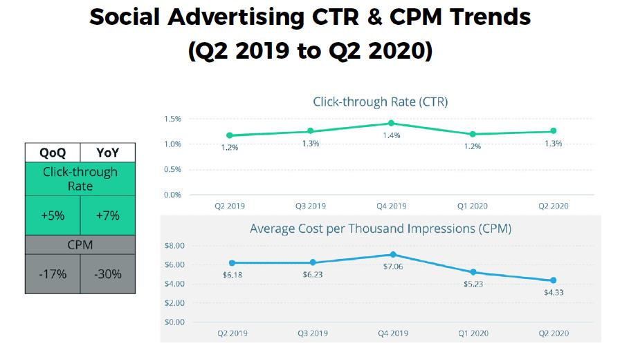 Q2 2020 Skai Quarterly Trends Report