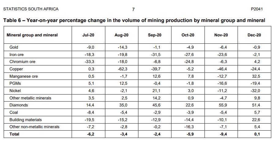 Gold, Platin, Südafrika, Minen, Goldproduktion