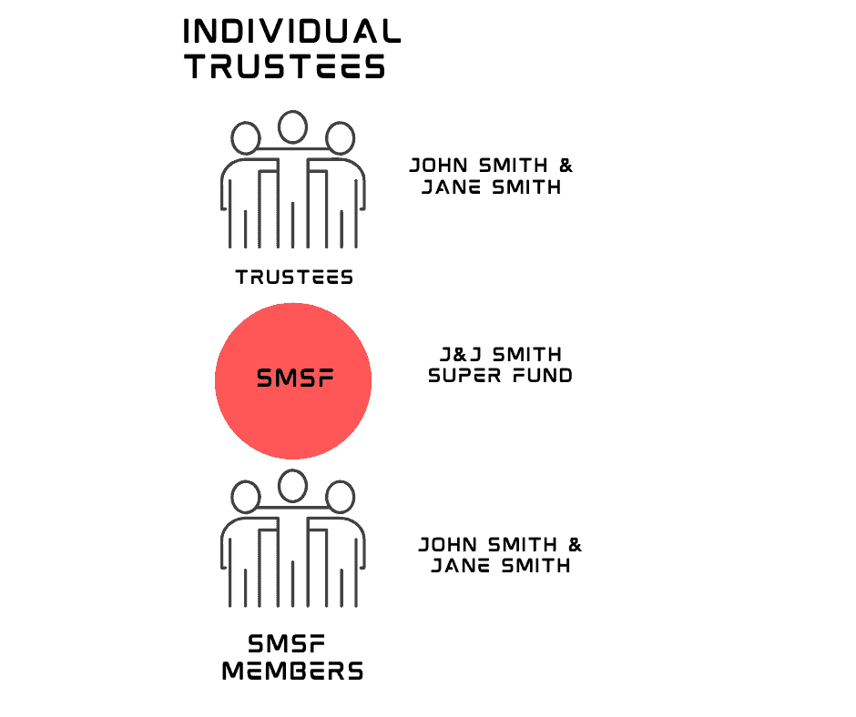 Individual trustee for an SMSF