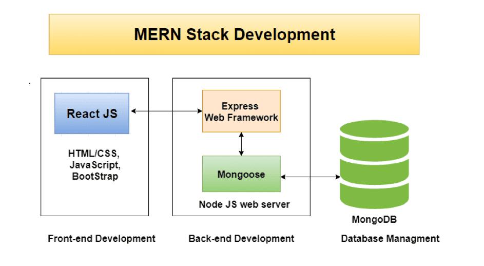 MERN stack