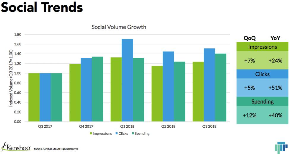 Social Volume Growth Chart Q3 2017 Through Q3 2018