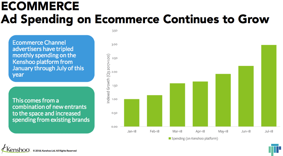 Ad Spending on Ecommerce Continues to Grow