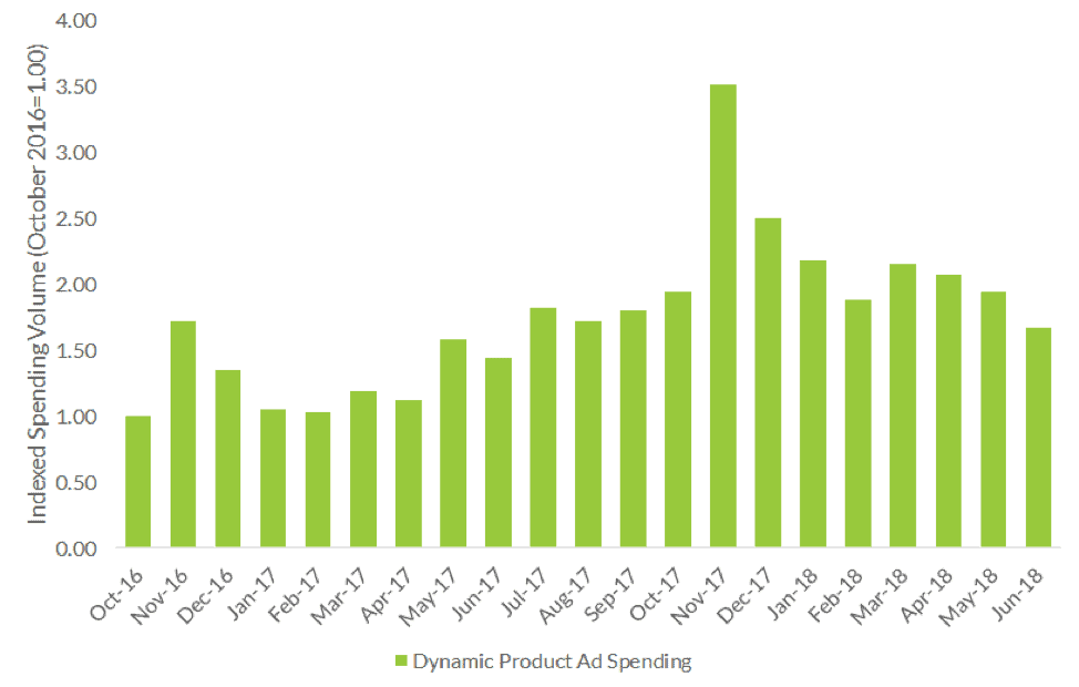 Dynamic product ad spending chart Oct 2016 through June 2018 showing a spike in holiday advertising in Nov 2017