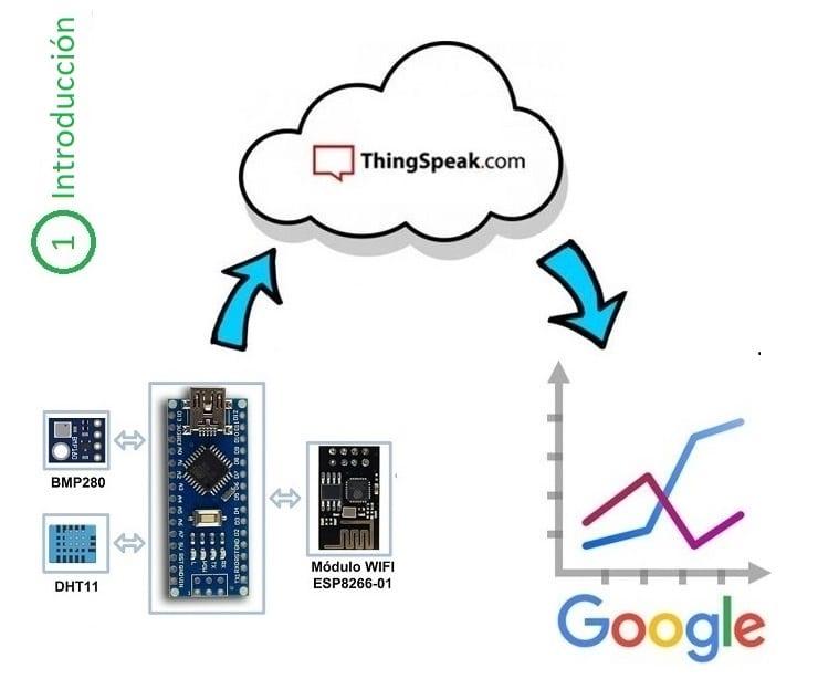 Estación meteorológica WIFI. Arduino + ESP8266-01 + ThingsPeak.com | Introducción