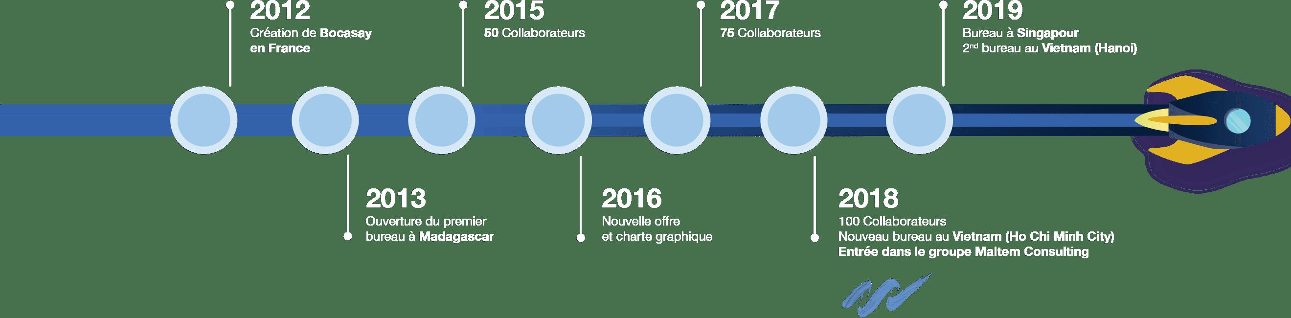 Chronologie de Bocasay