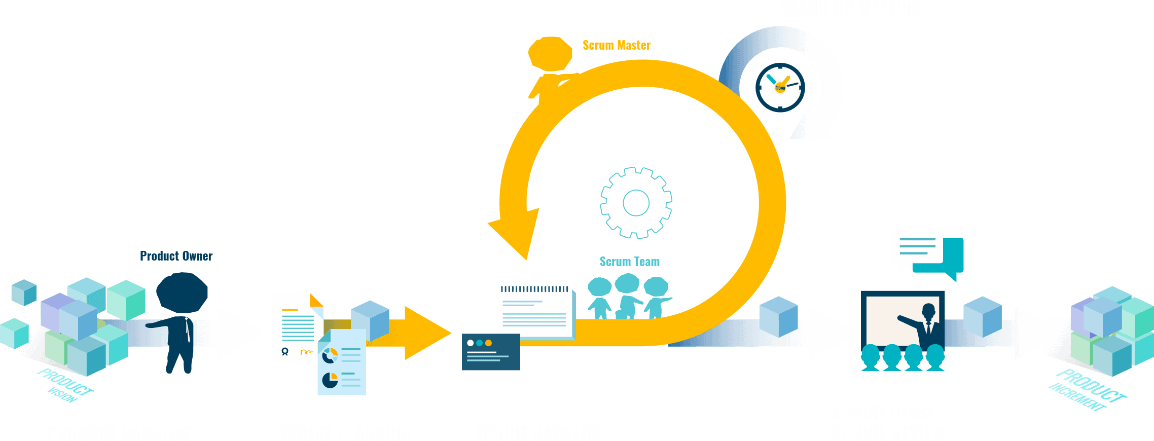 agile method process
