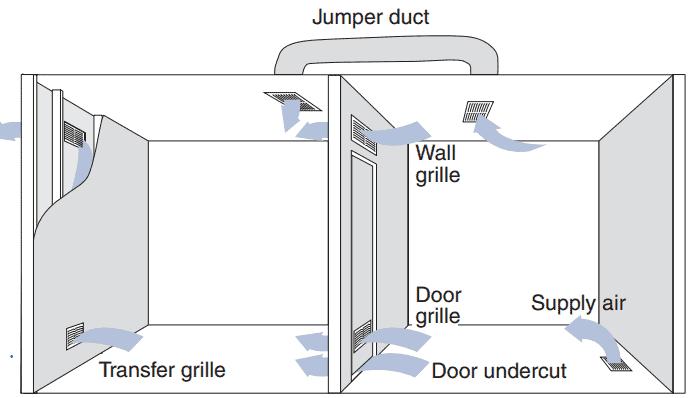 HVAC Good Duct Design 2