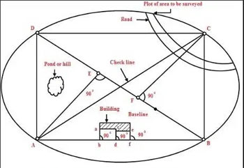 PDH Course - Basic Concepts of Surveying