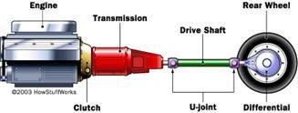 Torque, Power Transmission