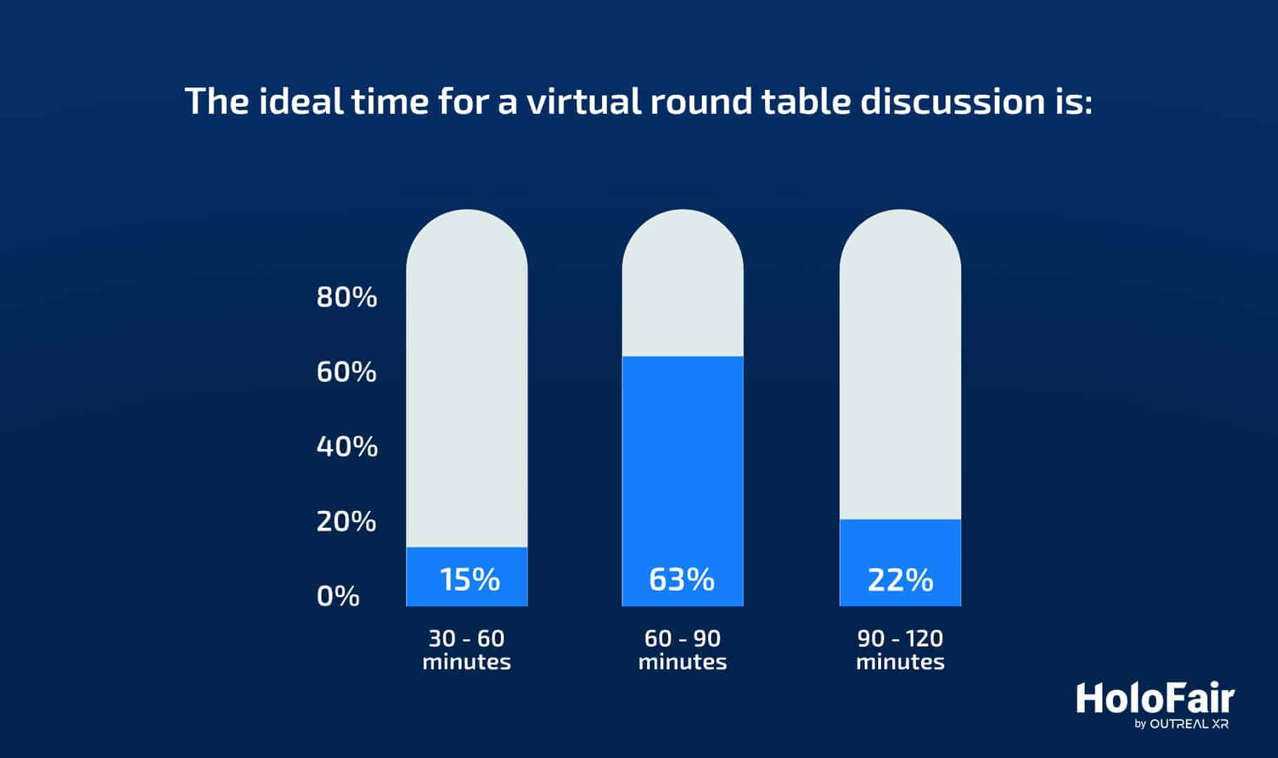 """<p>According to 1,508 respondents, 63% claim that the ideal time for a round table or conference discussion is between 60 and 90 minutes. <a href=""""https://www.markletic.com/blog/virtual-event-statistics/"""" target=""""_blank"""" rel=""""noopener"""">(source)</a></p>"""